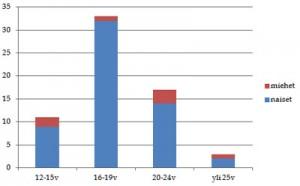 Cosplay-harrastajien sukupuoli- ja ikäjakauma