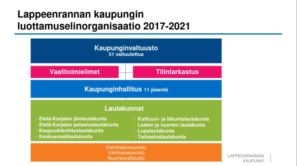 Kuvaaja Lappeenrannan kaupungin luottamuselinorganisaatiosta