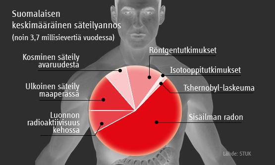 Radioaktiivinen säteily haitat